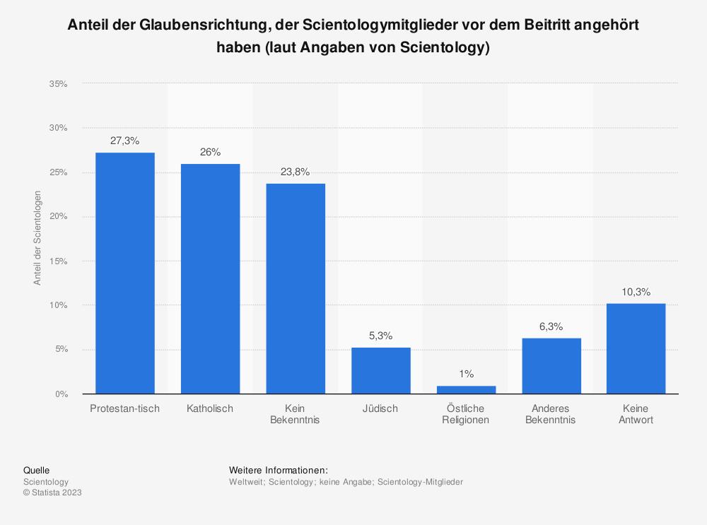 Statistik: Anteil der Glaubensrichtung, der Scientologymitglieder vor dem Beitritt angehört haben (laut Angaben von Scientology) | Statista