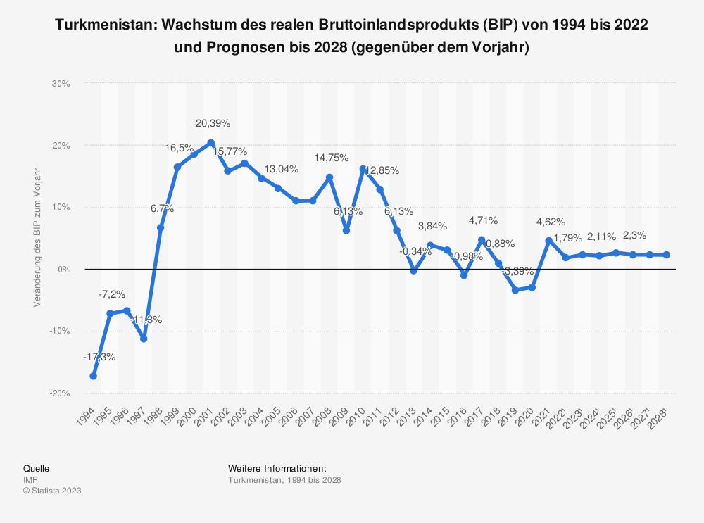 Statistik: Turkmenistan: Wachstum des realen Bruttoinlandsprodukts (BIP) von 1993 bis 2018 und Prognosen bis 2021 (gegenüber dem Vorjahr) | Statista