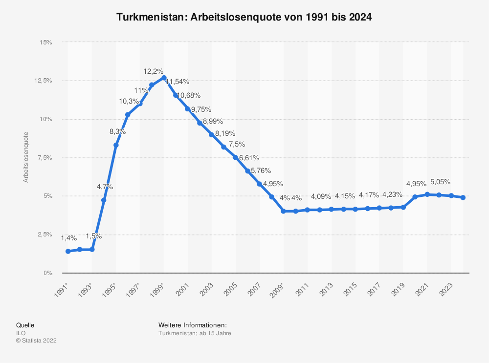 Statistik: Turkmenistan: Arbeitslosenquote von 2008 bis 2018 | Statista