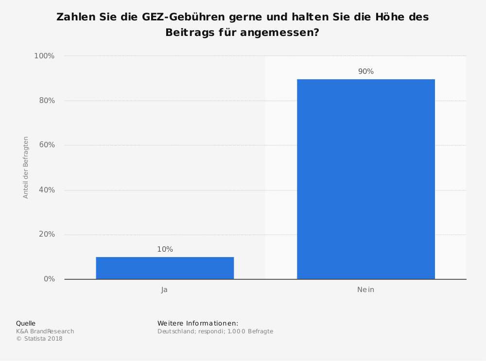 Statistik: Zahlen Sie die GEZ-Gebühren gerne und halten Sie die Höhe des Beitrags für angemessen? | Statista