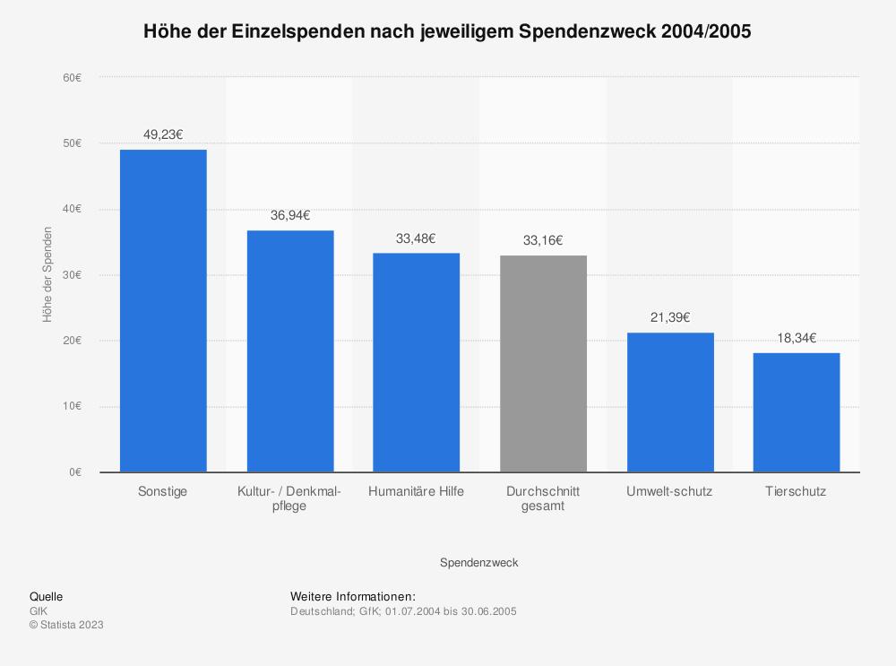Statistik: Höhe der Einzelspenden nach jeweiligem Spendenzweck 2004/2005 | Statista