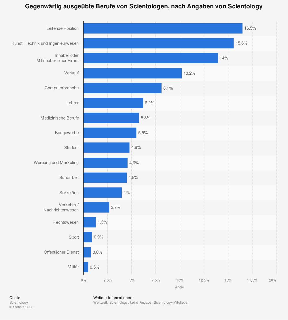 Statistik: Gegenwärtig ausgeübte Berufe von Scientologen, nach Angaben von Scientology | Statista
