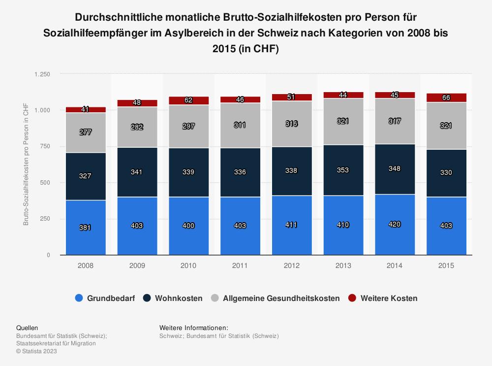 Statistik: Durchschnittliche monatliche Brutto-Sozialhilfekosten pro Person für Sozialhilfeempfänger im Asylbereich in der Schweiz nach Kategorien von 2008 bis 2015 (in CHF) | Statista