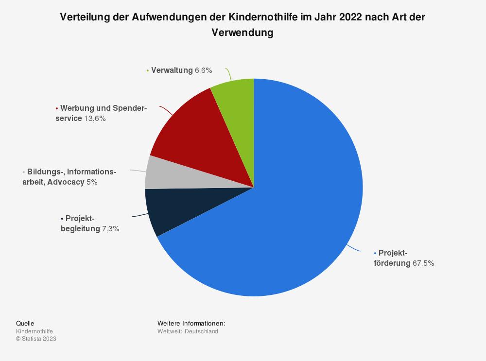 Statistik: Verteilung der Aufwendungen der Kindernothilfe im Jahr 2017 nach Art der Verwendung | Statista