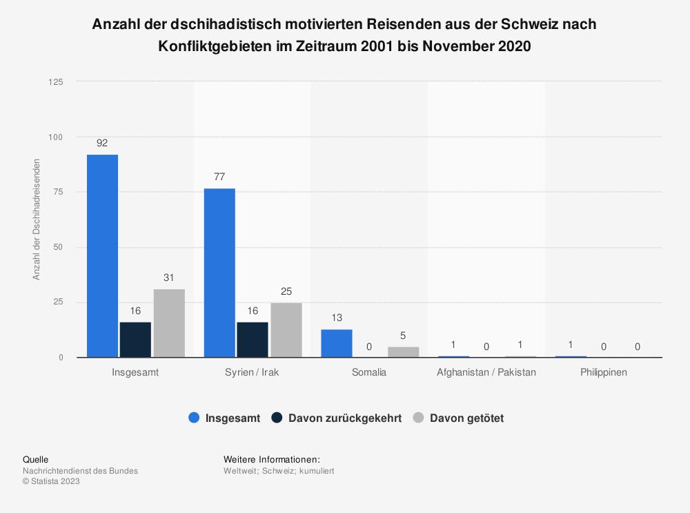 Statistik: Anzahl der dschihadistisch motivierten Reisenden aus der Schweiz nach Konfliktgebieten im Zeitraum 2001 bis Mai 2018 | Statista