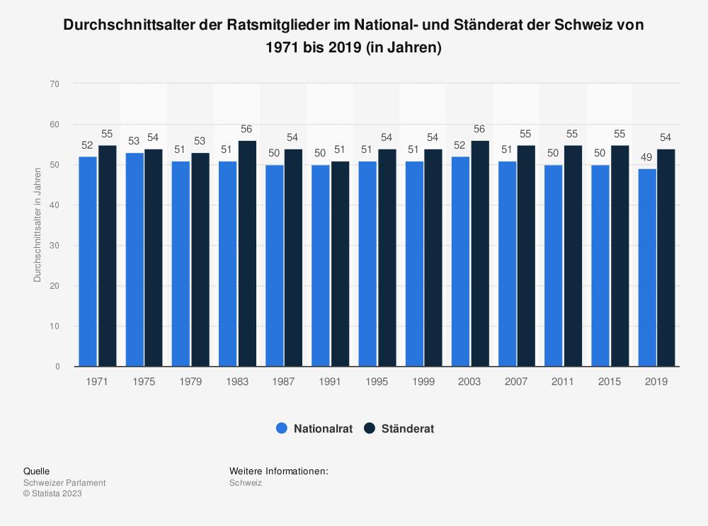 Statistik: Durchschnittsalter der Ratsmitglieder im National- und Ständerat der Schweiz von 1971 bis 2019 (in Jahren) | Statista