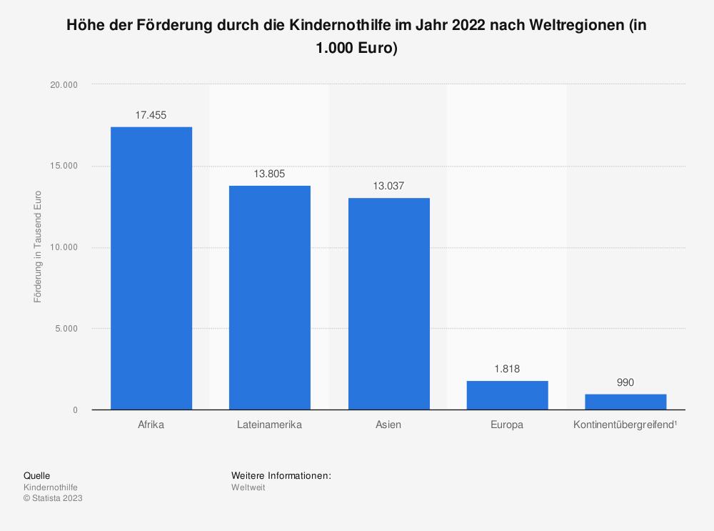 Statistik: Höhe der Förderung durch die Kindernothilfe im Jahr 2020 nach Weltregionen (in 1.000 Euro) | Statista