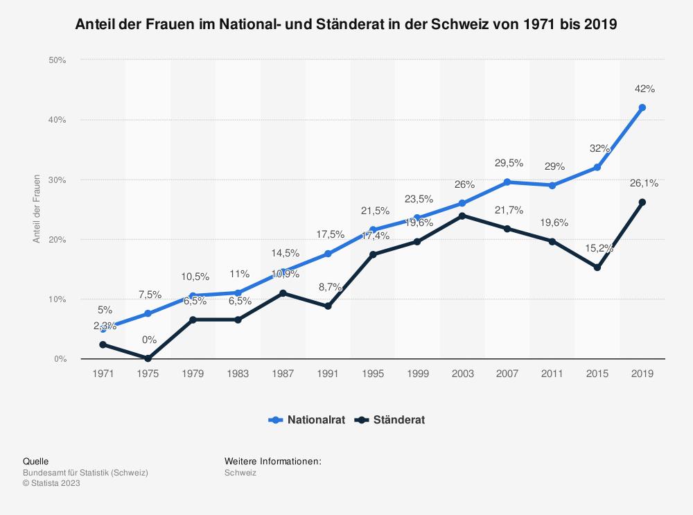 Statistik: Anteil der Frauen im National- und Ständerat in der Schweiz von 1971 bis 2019 | Statista