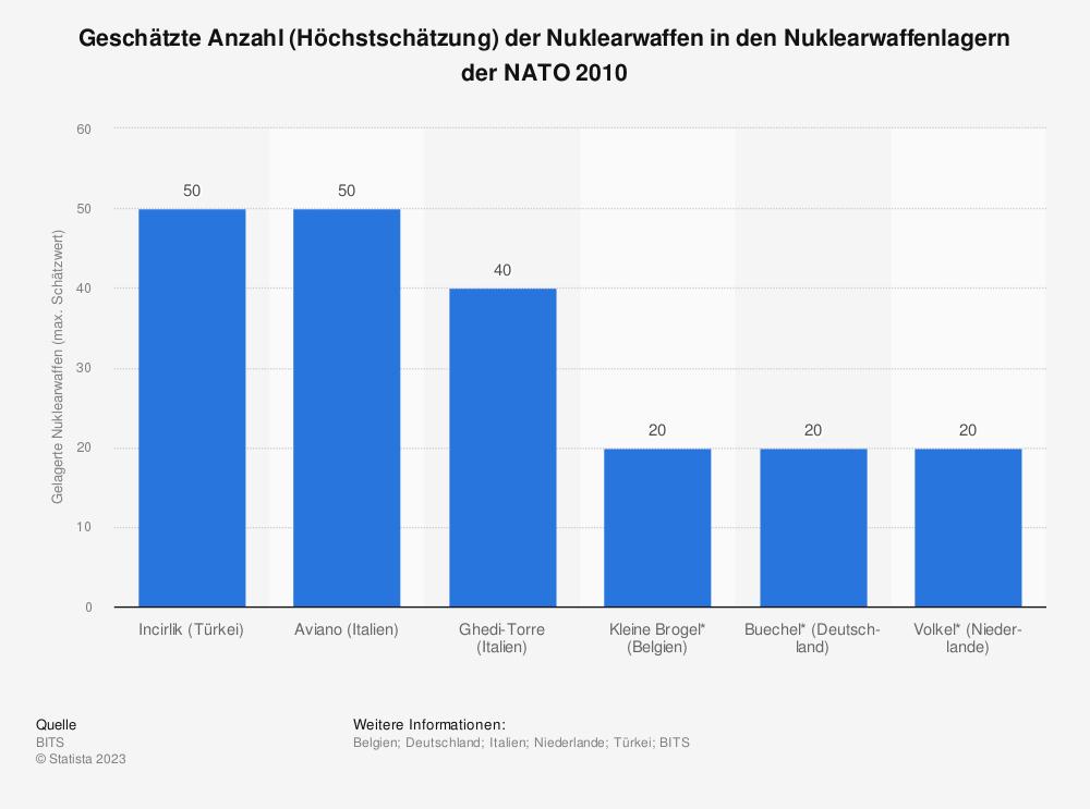 Statistik: Geschätzte Anzahl (Höchstschätzung) der Nuklearwaffen in den Nuklearwaffenlagern der NATO 2010  | Statista