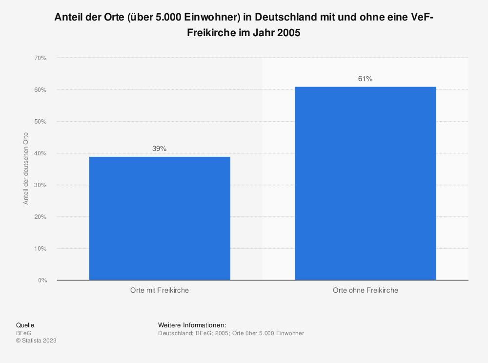 Statistik: Anteil der Orte (über 5.000 Einwohner) in Deutschland mit und ohne eine VeF-Freikirche im Jahr 2005   Statista