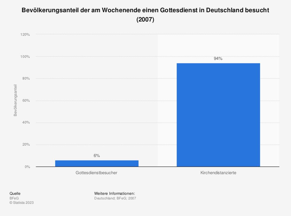 Statistik: Bevölkerungsanteil der am Wochenende einen Gottesdienst in Deutschland besucht (2007) | Statista