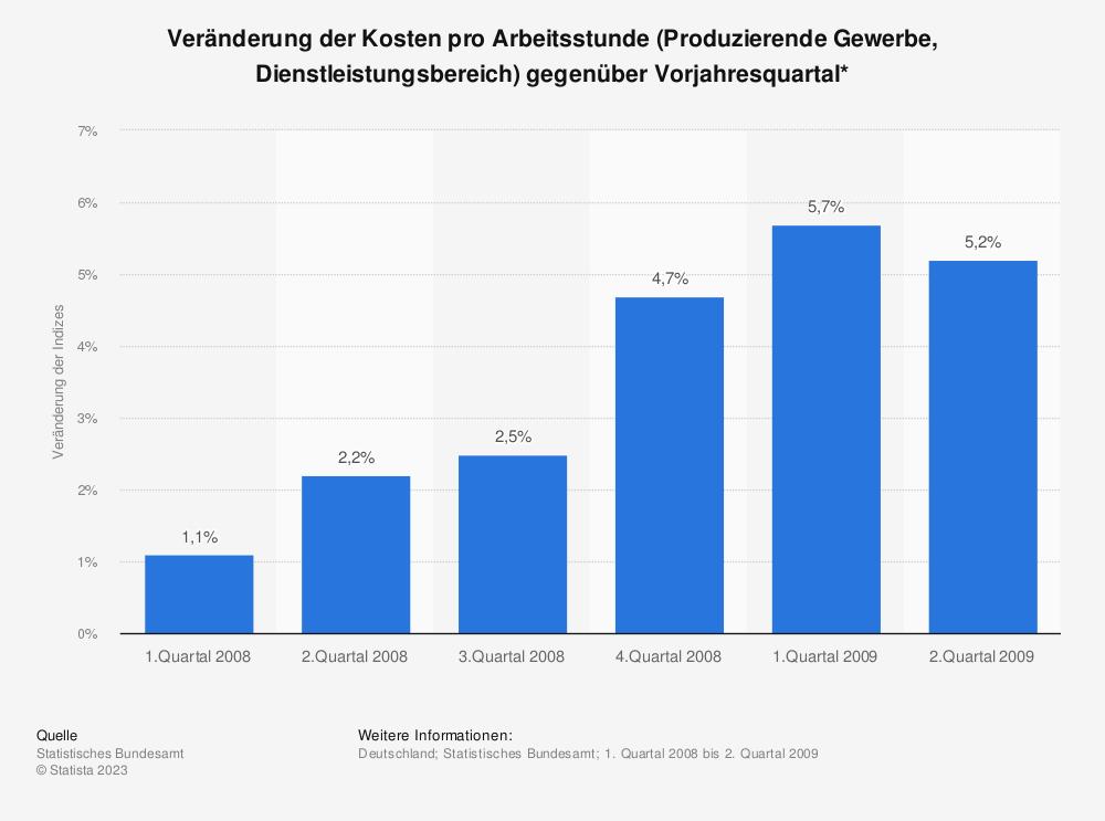 Statistik: Veränderung der Kosten pro Arbeitsstunde (Produzierende Gewerbe, Dienstleistungsbereich) gegenüber Vorjahresquartal* | Statista