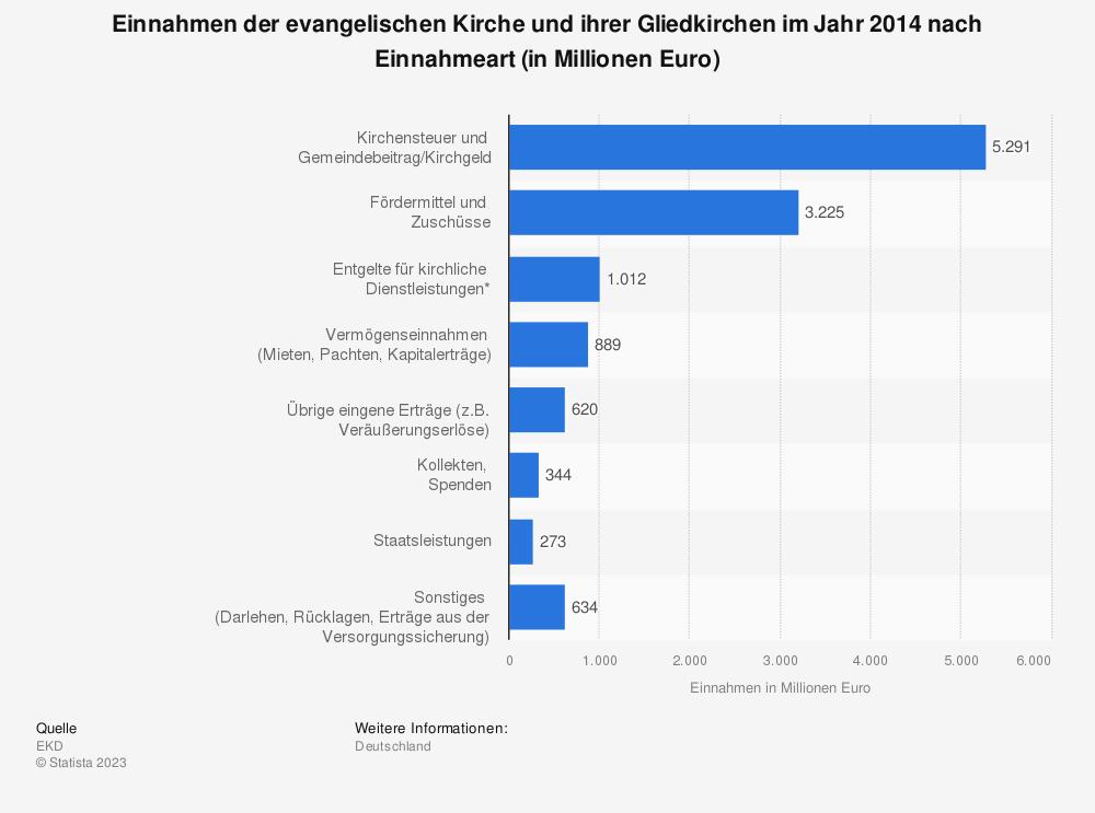 Statistik: Einnahmen der evangelischen Kirche und ihrer Gliedkirchen im Jahr 2014 nach Einnahmeart (in Millionen Euro) | Statista