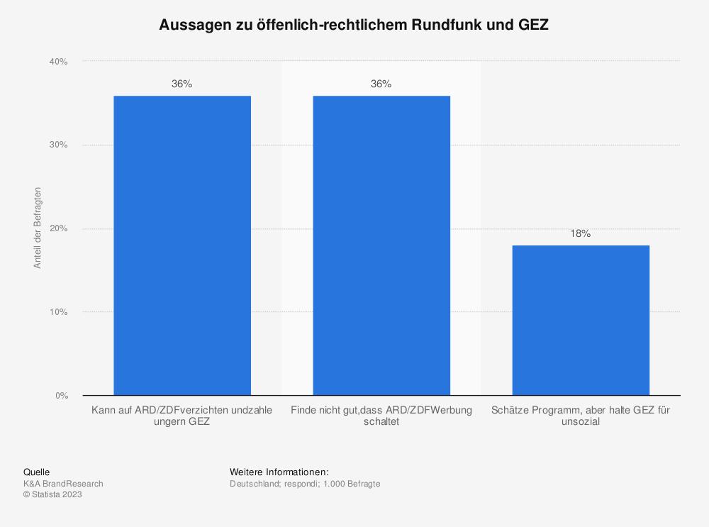 Statistik: Aussagen zu öffenlich-rechtlichem Rundfunk und GEZ | Statista