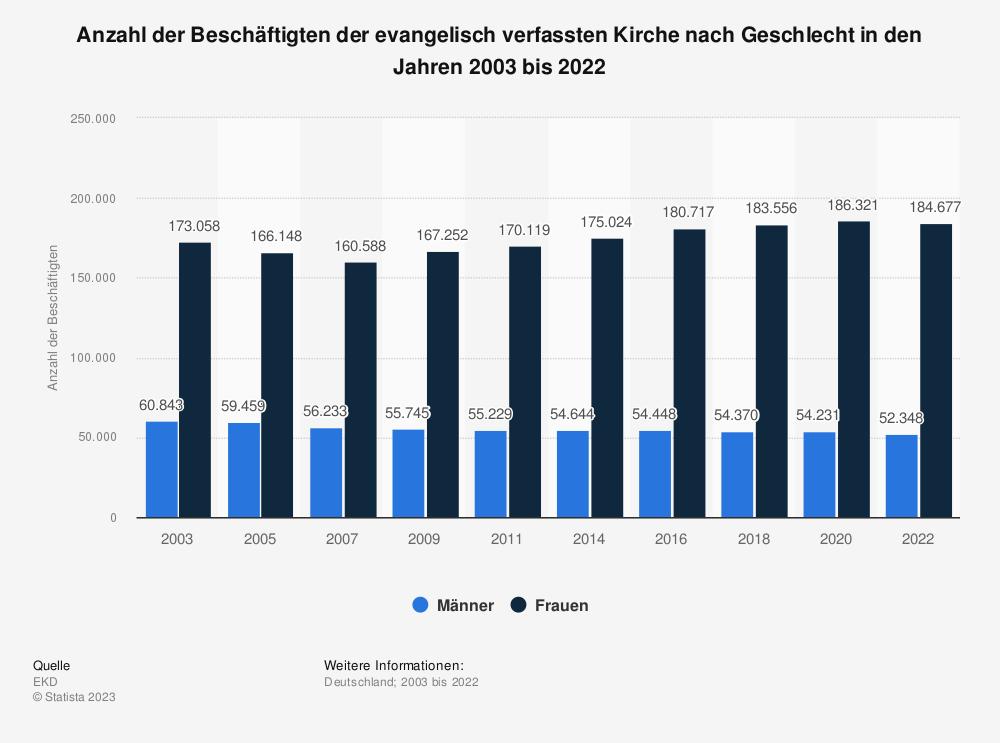Statistik: Anzahl der Beschäftigten der evangelisch verfassten Kirche nach Geschlecht im Jahr 2018 (Stand: 01. Januar) | Statista