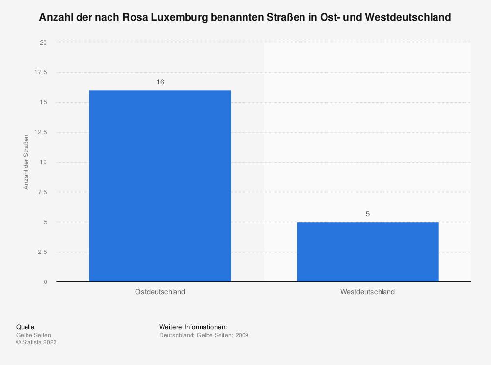 Statistik: Anzahl der nach Rosa Luxemburg benannten Straßen in Ost- und Westdeutschland | Statista
