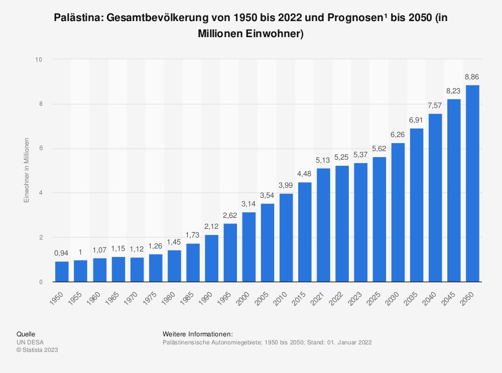 Statistik: Palästina: Gesamtbevölkerung von 2006 bis 2016 (in Millionen Einwohner)   Statista