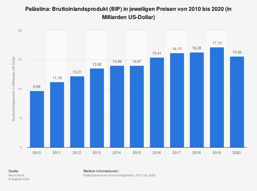 Statistik: Palästina: Bruttoinlandsprodukt (BIP) in jeweiligen Preisen von 2007 bis 2017 (in Milliarden US-Dollar) | Statista