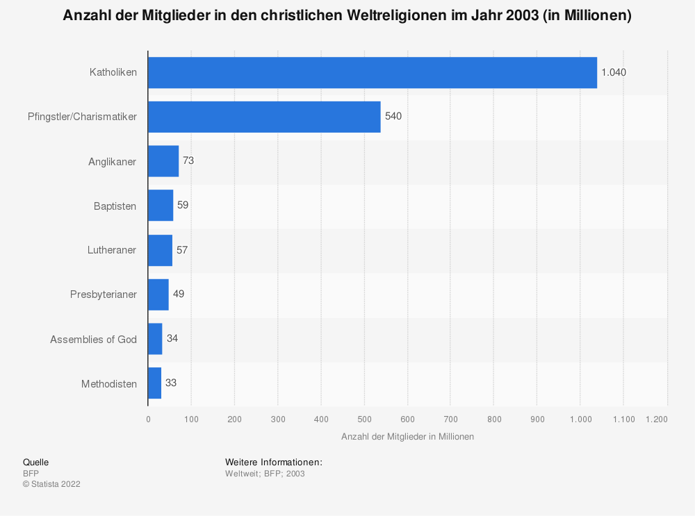 Statistik: Anzahl der Mitglieder in den christlichen Weltreligionen im Jahr 2003 (in Millionen) | Statista