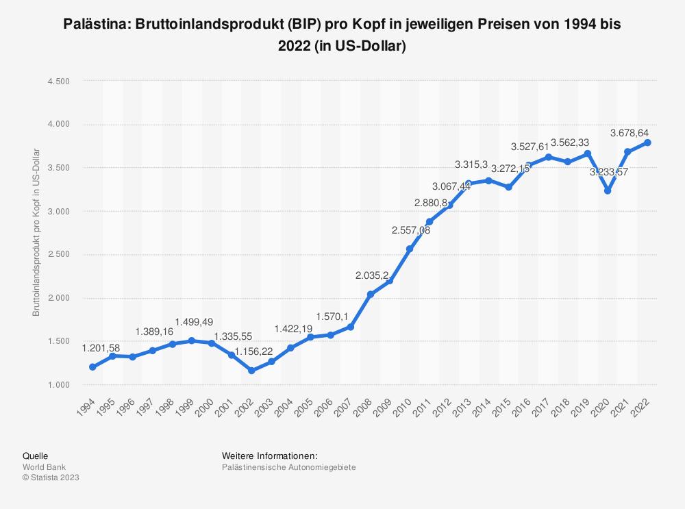 Statistik: Palästina: Bruttoinlandsprodukt (BIP) pro Kopf in jeweiligen Preisen von 1994 bis 2018 (in US-Dollar) | Statista