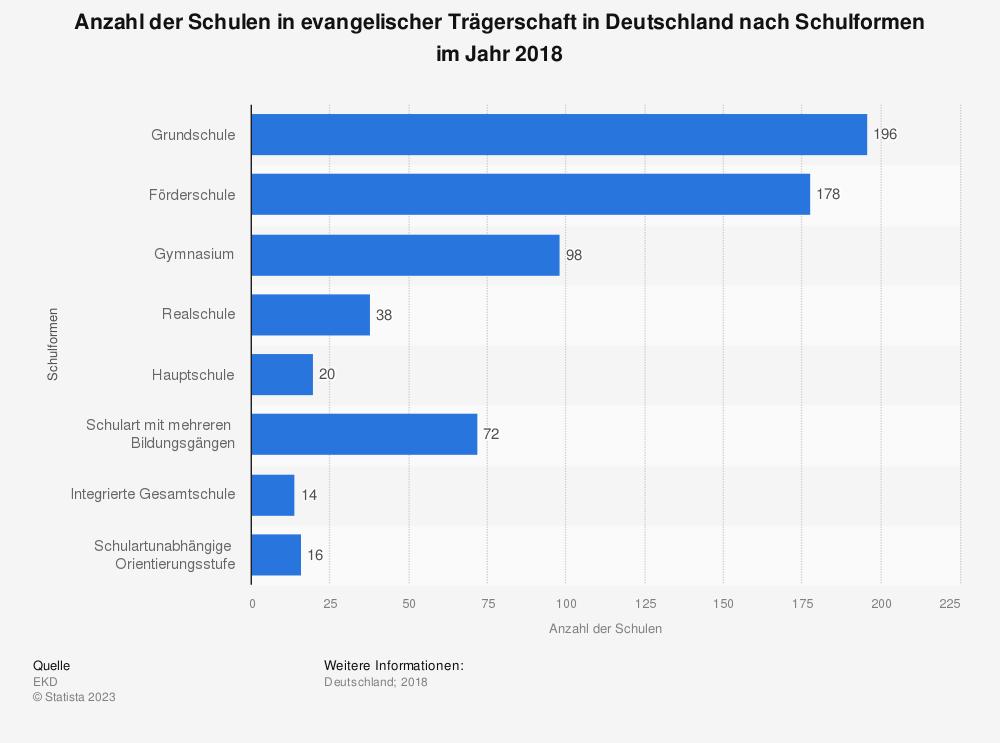 Statistik: Anzahl der Schulen in evangelischer Trägerschaft in Deutschland nach Schulformen im Jahr 2018 | Statista