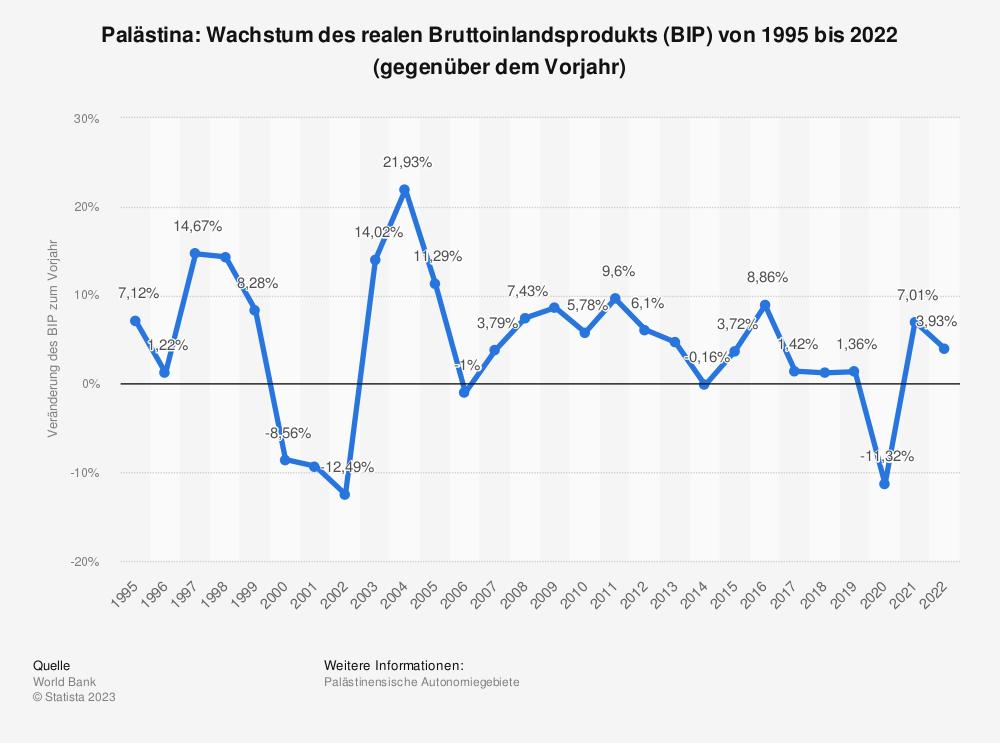 Statistik: Palästina: Wachstum des realen Bruttoinlandsprodukts (BIP) von 1995 bis 2018 (gegenüber dem Vorjahr) | Statista