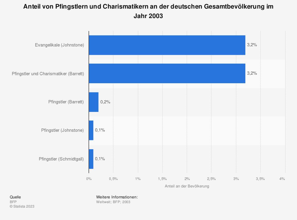 Statistik: Anteil von Pfingstlern und Charismatikern an der deutschen Gesamtbevölkerung im Jahr 2003 | Statista