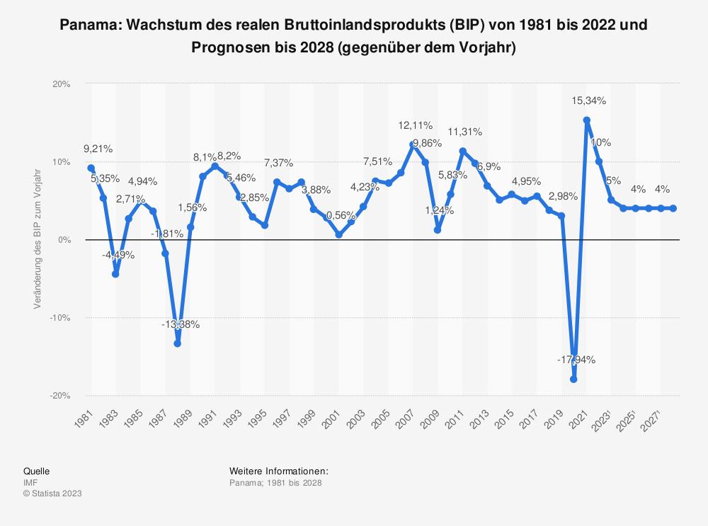 Statistik: Panama: Wachstum des realen Bruttoinlandsprodukts (BIP) von 1980 bis 2019 und Prognosen bis 2026 (gegenüber dem Vorjahr) | Statista
