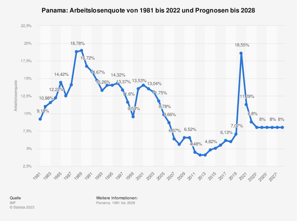 Statistik: Panama: Arbeitslosenquote von 1980 bis 2018 und Prognosen bis 2024 | Statista