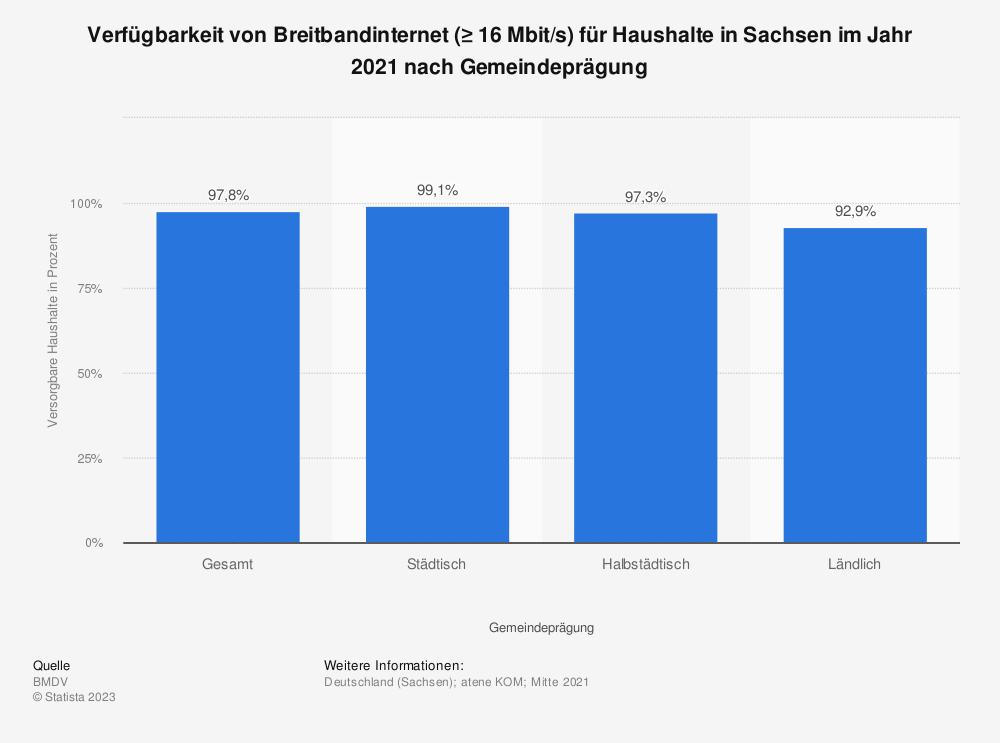 Statistik: Verfügbarkeit von Breitbandinternet (≥ 16Mbit/s) für Haushalte in Sachsen im Jahr 2018 nach Übertragungsart | Statista