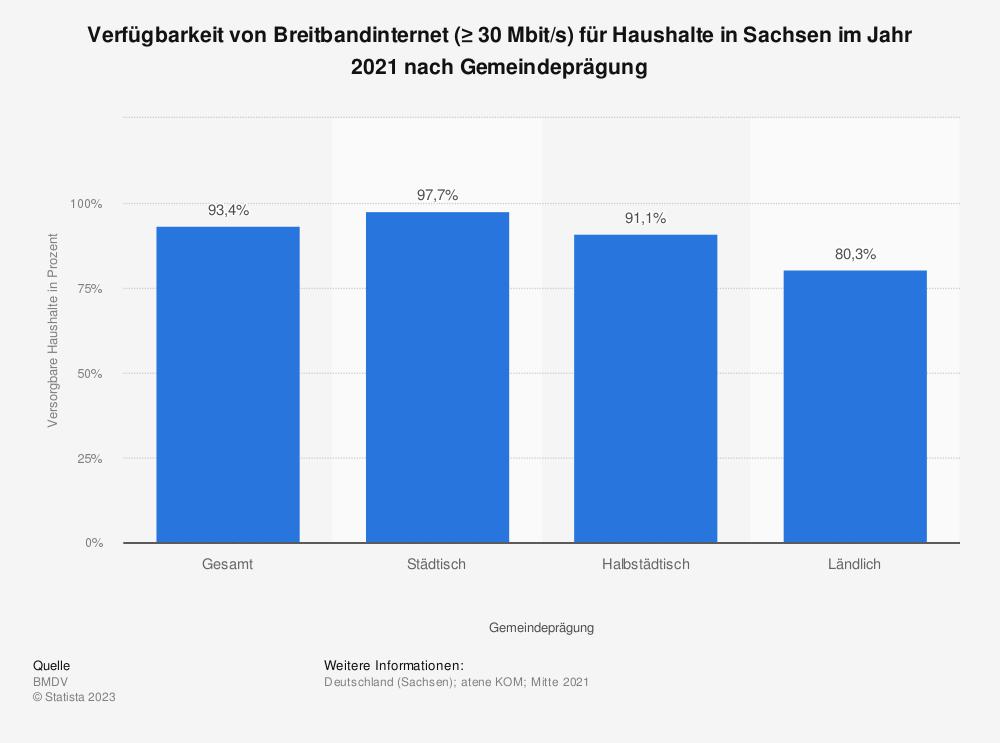 Statistik: Verfügbarkeit von Breitbandinternet (≥ 30Mbit/s) für Haushalte in Sachsen im Jahr 2018 nach Übertragungsart | Statista