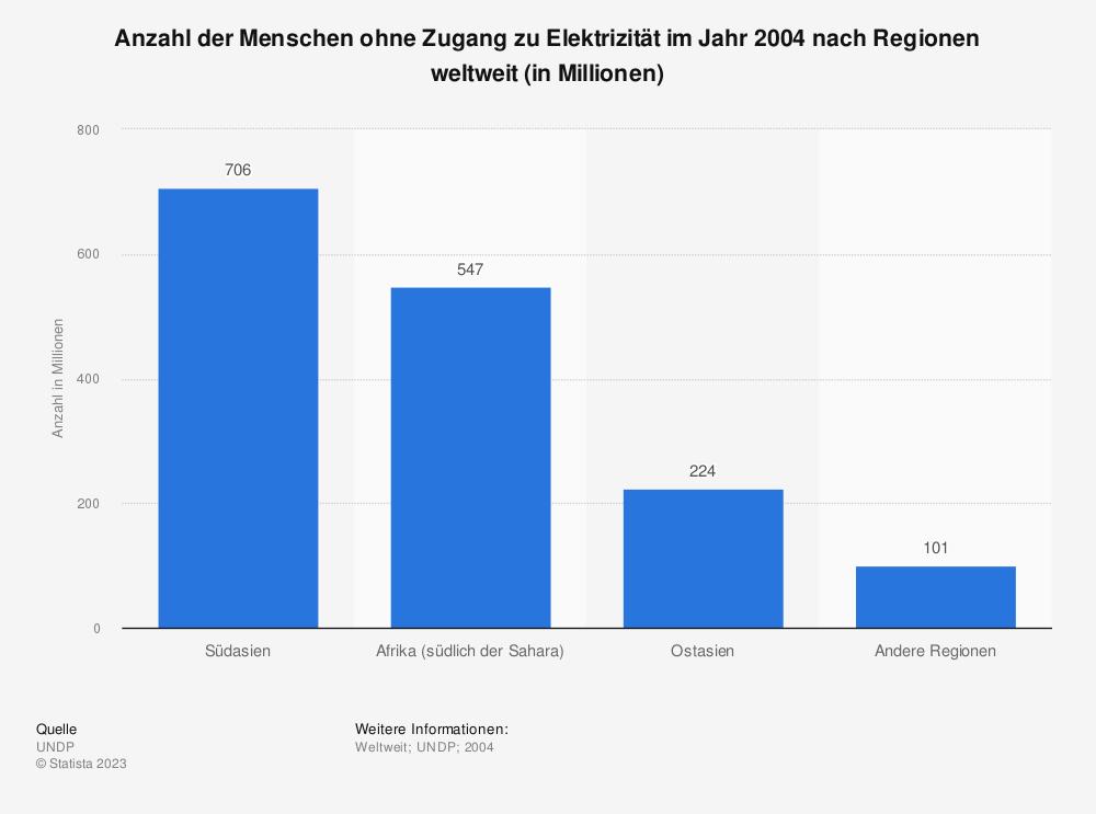 Statistik: Anzahl der Menschen ohne Zugang zu Elektrizität im Jahr 2004 nach Regionen weltweit (in Millionen) | Statista