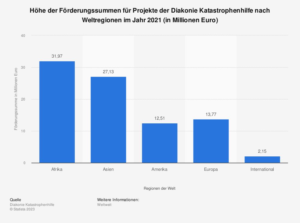 Statistik: Höhe der Förderungssummen für Projekte der Diakonie Katastrophenhilfe nach Weltregionen im Jahr 2016 (in Millionen Euro) | Statista