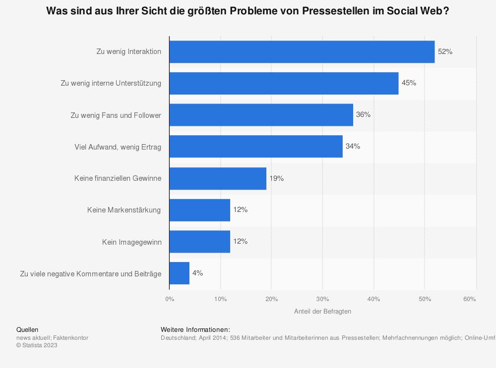 Statistik: Was sind aus Ihrer Sicht die größten Probleme von Pressestellen im Social Web? | Statista