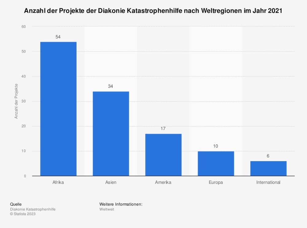 Statistik: Anzahl der Projekte der Diakonie Katastrophenhilfe im Jahr 2016 nach Weltregionen | Statista