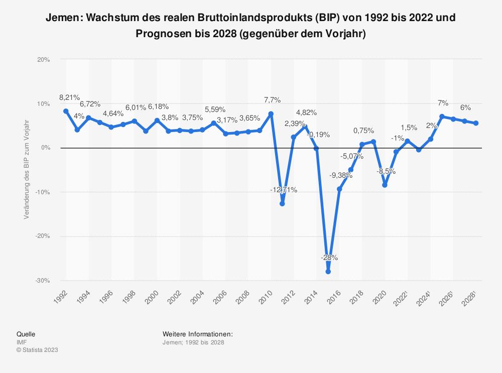 Statistik: Jemen: Wachstum des realen Bruttoinlandsprodukts (BIP) von 1991 bis 2018 und Prognosen bis 2021 (gegenüber dem Vorjahr) | Statista