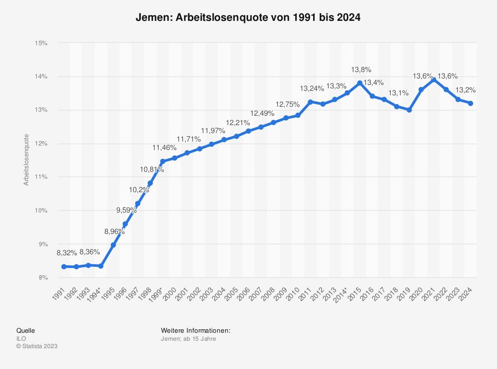 Statistik: Jemen: Arbeitslosenquote von 1991 bis 2024 | Statista
