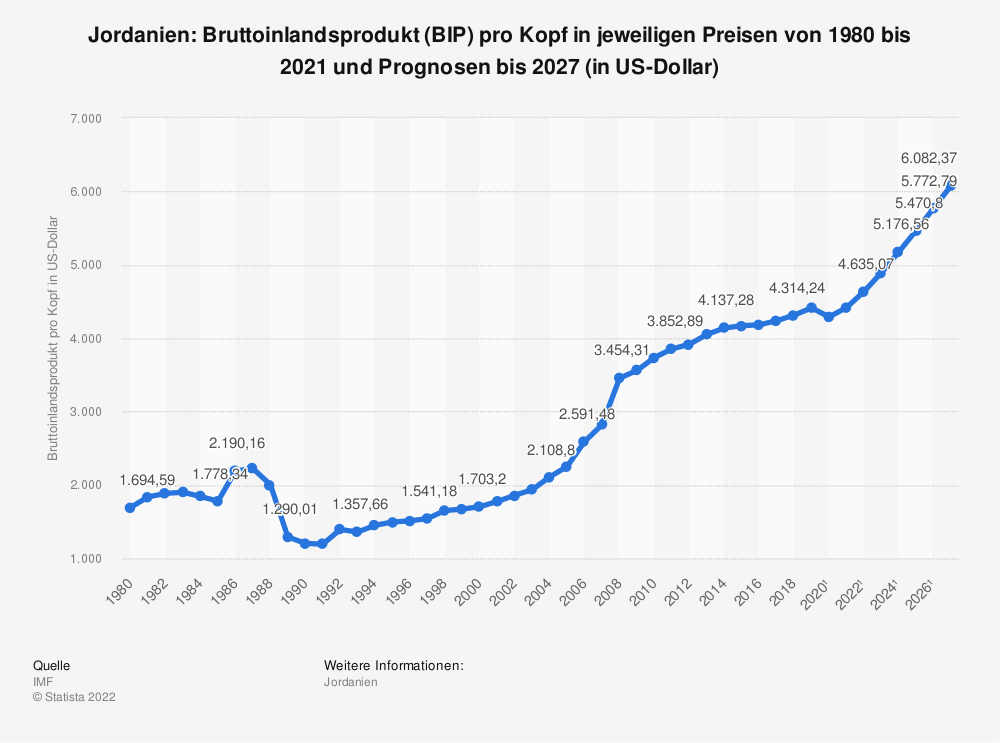 Statistik: Jordanien: Bruttoinlandsprodukt (BIP) pro Kopf in jeweiligen Preisen von 1980 bis 2018 und Prognosen bis 2024 (in US-Dollar) | Statista