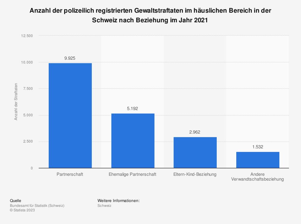 Statistik: Anzahl der polizeilich registrierten Gewaltstraftaten im häuslichen Bereich in der Schweiz nach Beziehung im Jahr 2019 | Statista