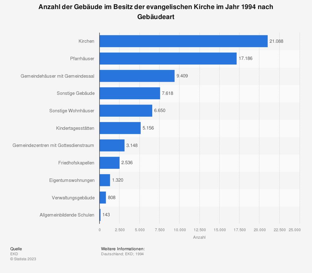 Statistik: Anzahl der Gebäude im Besitz der evangelischen Kirche im Jahr 1994 nach Gebäudeart | Statista