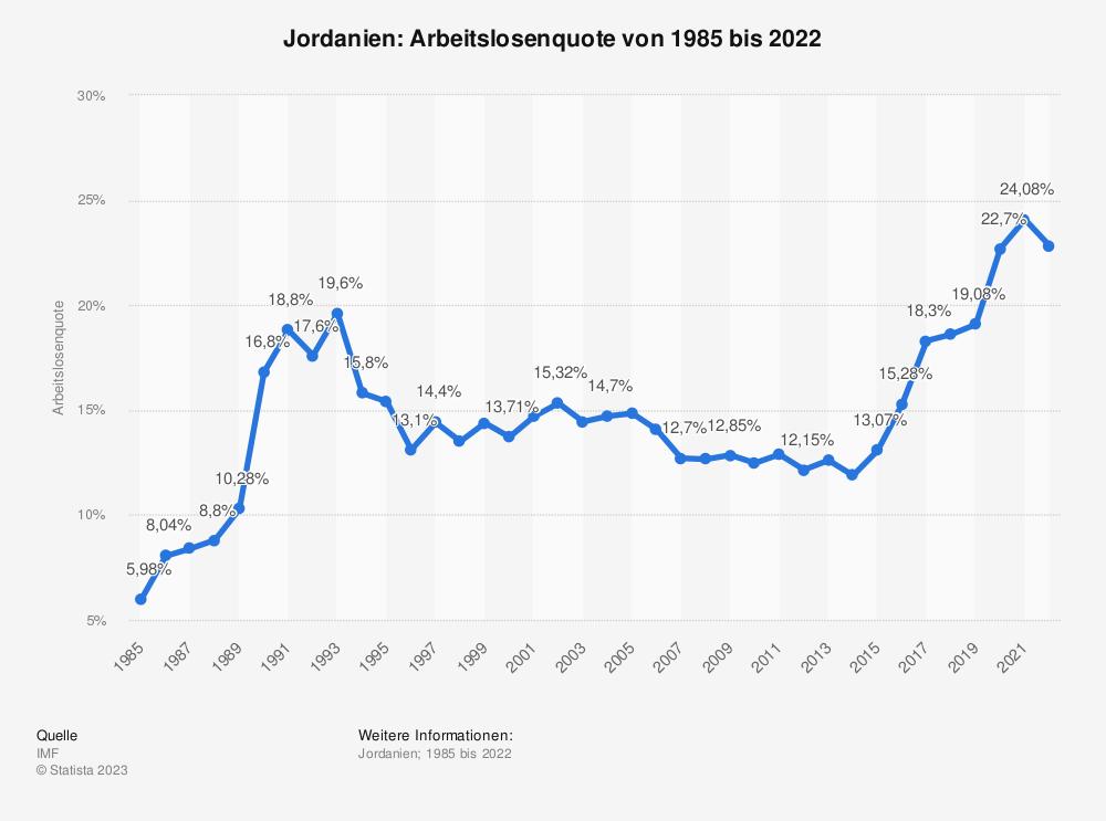 Statistik: Jordanien: Arbeitslosenquote von 1984 bis 2018 | Statista