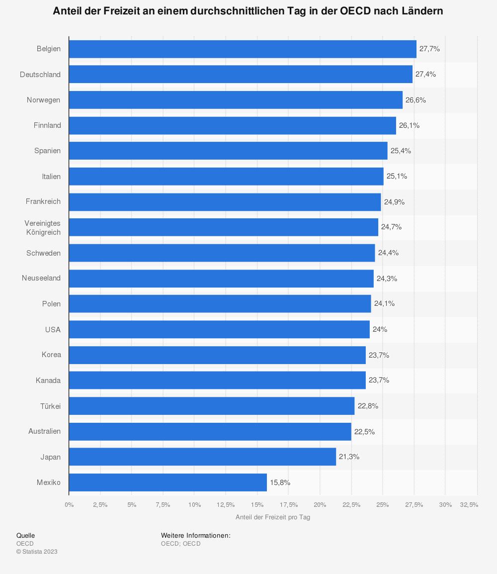 Statistik: Anteil der Freizeit an einem durchschnittlichen Tag in der OECD nach Ländern | Statista