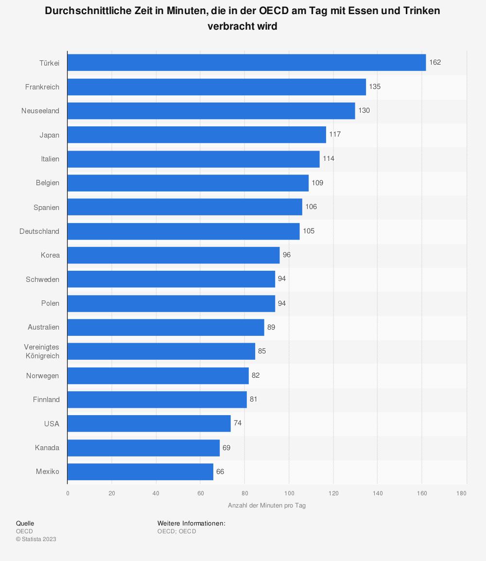 Statistik: Durchschnittliche Zeit in Minuten, die in der OECD am Tag mit Essen und Trinken verbracht wird | Statista