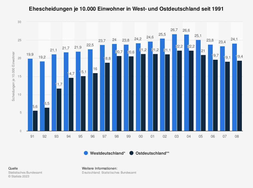 Statistik: Ehescheidungen je 10.000 Einwohner in West- und Ostdeutschland seit 1991 | Statista