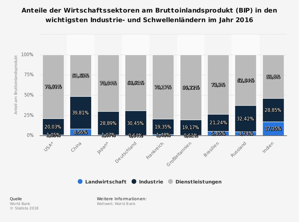 Statistik: Anteile der Wirtschaftssektoren am Bruttoinlandsprodukt (BIP) in den wichtigsten Industrie- und Schwellenländern im Jahr 2016 | Statista