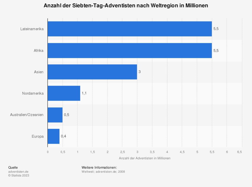 Statistik: Anzahl der Siebten-Tag-Adventisten nach Weltregion in Millionen | Statista