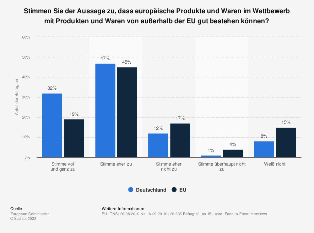 Statistik: Stimmen Sie der Aussage zu, dass europäische Produkte und Waren im Wettbewerb mit Produkten und Waren von außerhalb der EU gut bestehen können? | Statista