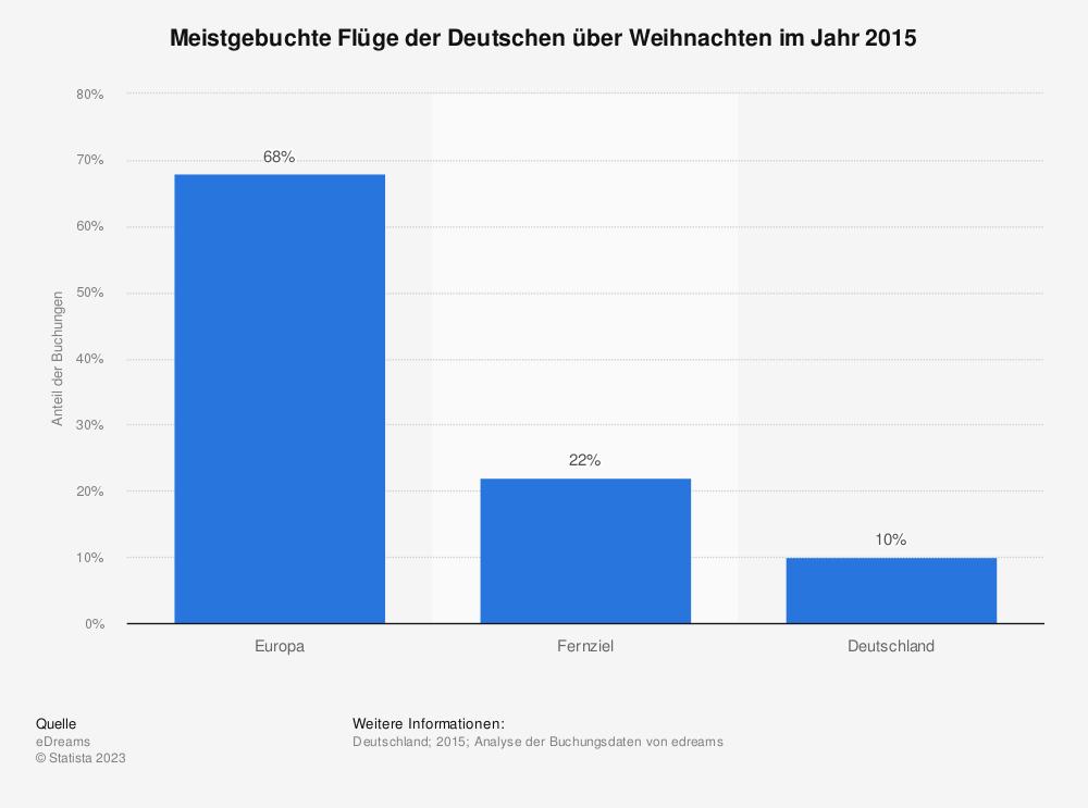 Statistik: Meistgebuchte Flüge der Deutschen über Weihnachten im Jahr 2015 | Statista