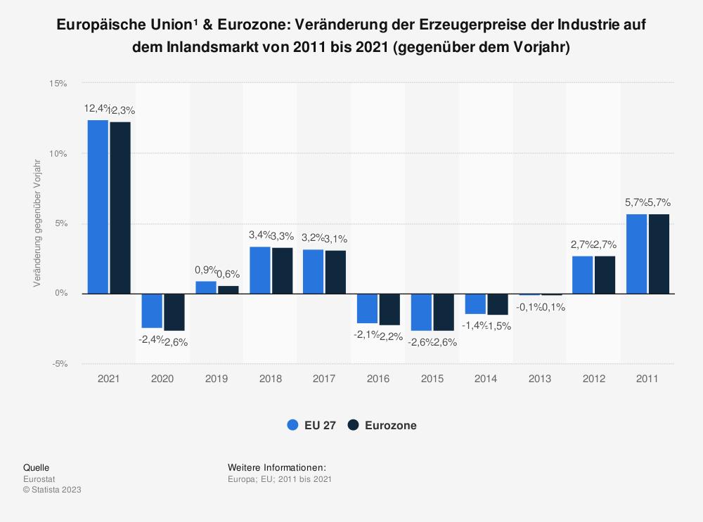 Statistik: Europäische Union & Euro-Zone: Veränderung der Erzeugerpreise der Industrie auf dem Inlandsmarkt von 2007 bis 2017 (gegenüber dem Vorjahr) | Statista