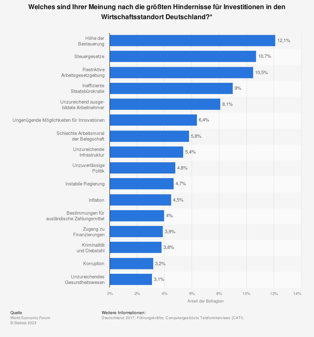 Statistik: Welches sind Ihrer Meinung nach die größten Hindernisse für Investitionen in den Wirtschaftsstandort Deutschland?* | Statista